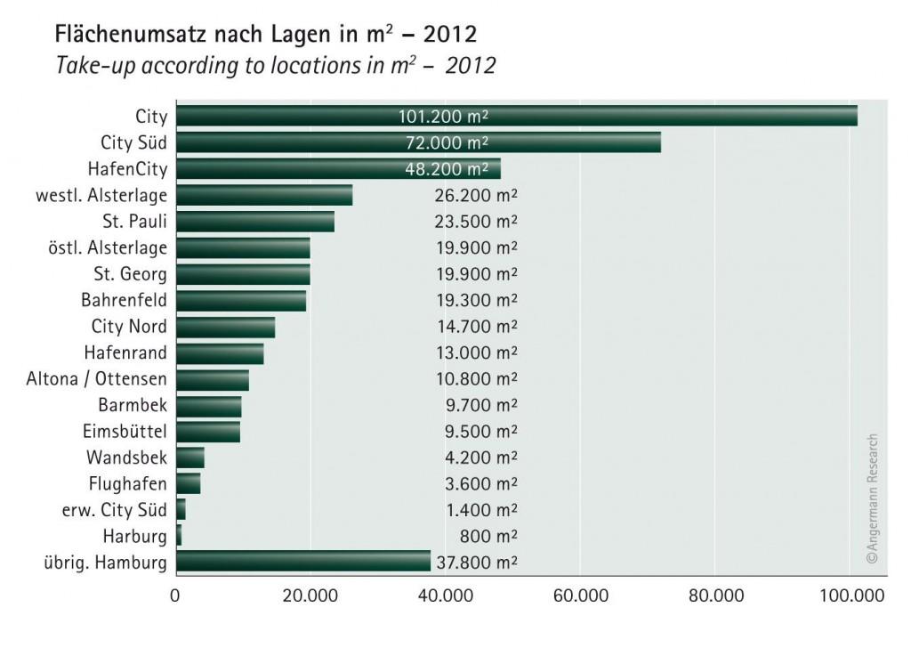 Flächenumsatz Hamburger Stadtteile 2012