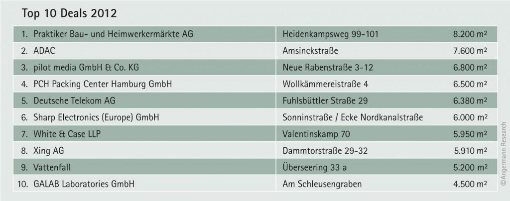 Top 10 Deals Büroimmobilien, Hamburg 2012