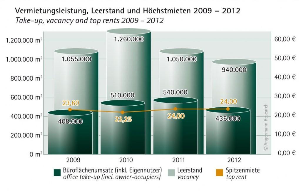 Büromarktdaten Hamburg 2013 Vermietung Leerstand Mieten