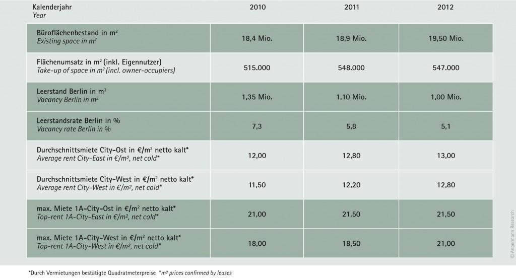 Büromarktdaten Berlin 2012