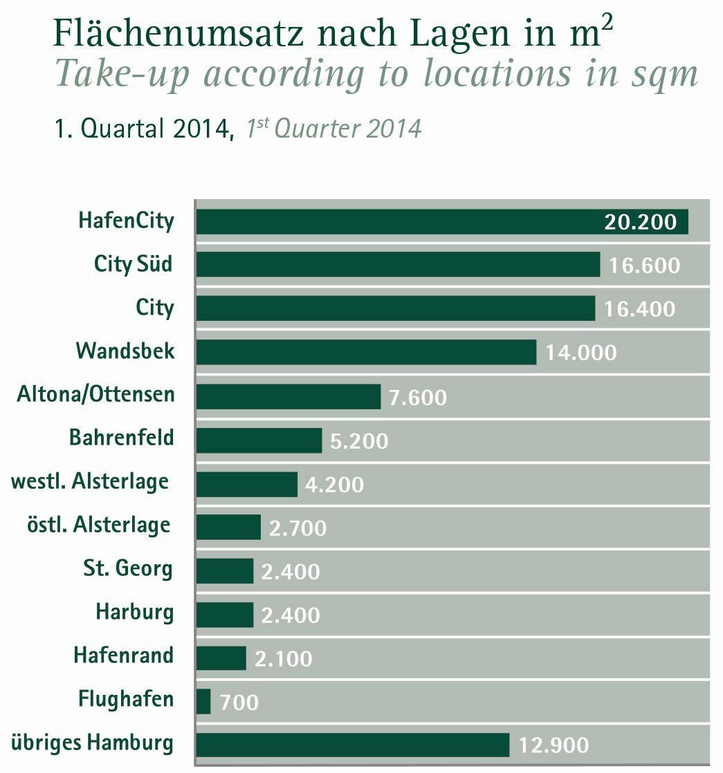 2014_Q1_flaechenumsatz_lage_hh_AREA