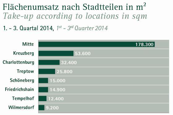 Flächenumsatz nach Berliner Stadtteilen 3. Quartal 2014 (Quelle: Angermann)