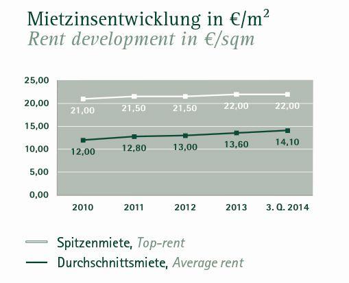 Mieten für Berliner Büroflächen 3. Quartal 2014 (Quelle: Angermann)