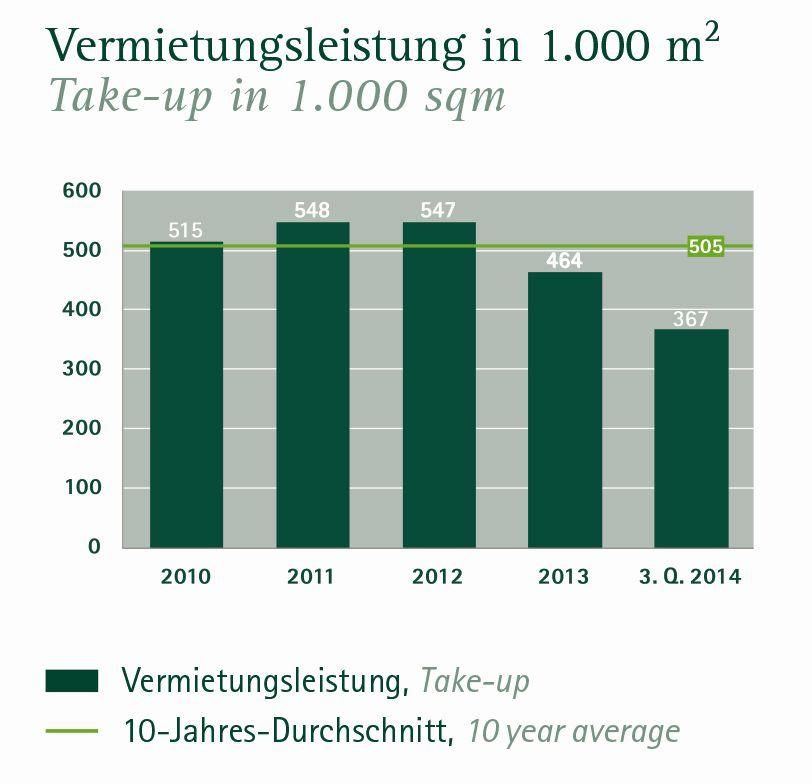 Büroflächenvermietung in Berlin 3. Quartal 2014 (Quelle: Angermann)