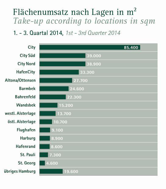 Flächenumsatz nach Hamburger Stadtteilen im 3. Quartal 2014 (Quelle: Angermann)