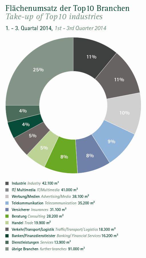 Fächenumsatz der Hamburger Branchen im 3. Quartal 2014 (Quelle: Angermann)