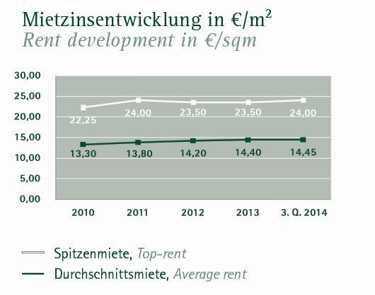 Mietpreise für Hamburger Büroflächen 3. Quartal (Quelle: Angermann)