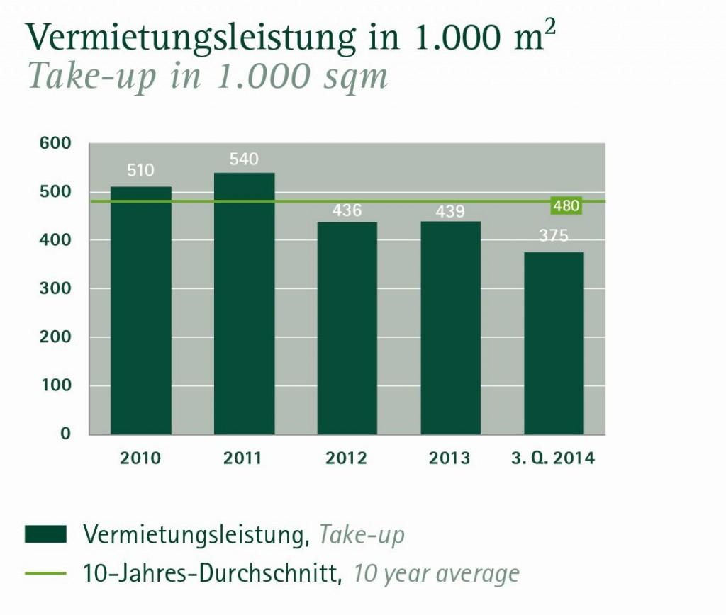 Büroflächenvermietung in Hamburg 3. Quartal (Quelle: Angermann)