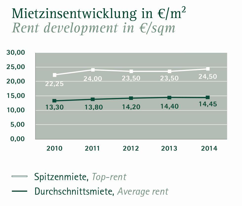 Mietpreise 2014 für Büroflächen in Hamburg (Quelle: Angermann)