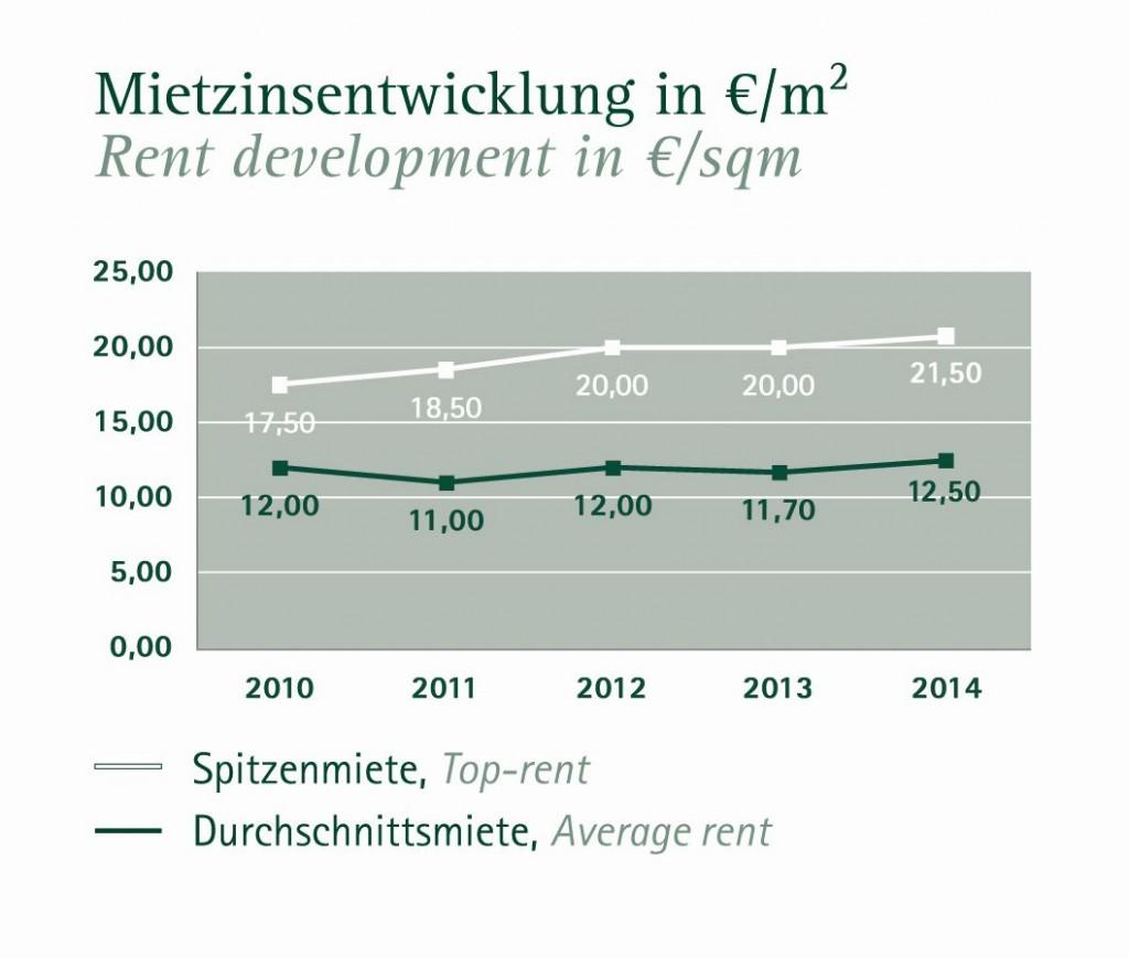 2014_ges_mietzinsentwicklung_s
