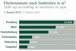 Angermann_bmb_b_1q2015_flächenumsatz_stadtteile