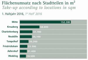 Angermann_2016_2q_b_flächenumsatz