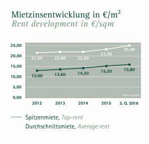 Angermann_2016_3q_b_mietzinsentwicklung