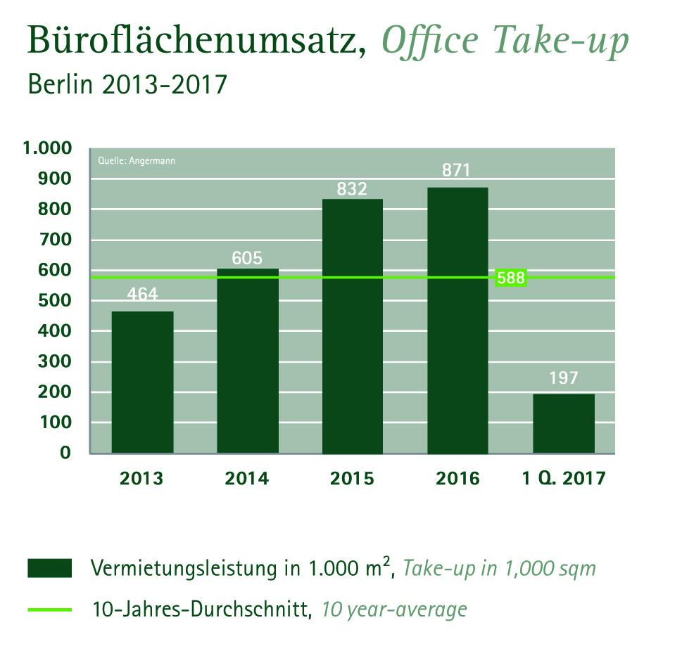 Büroflächenumsatz Berlin 2013-2017 (Quelle: Angermann)