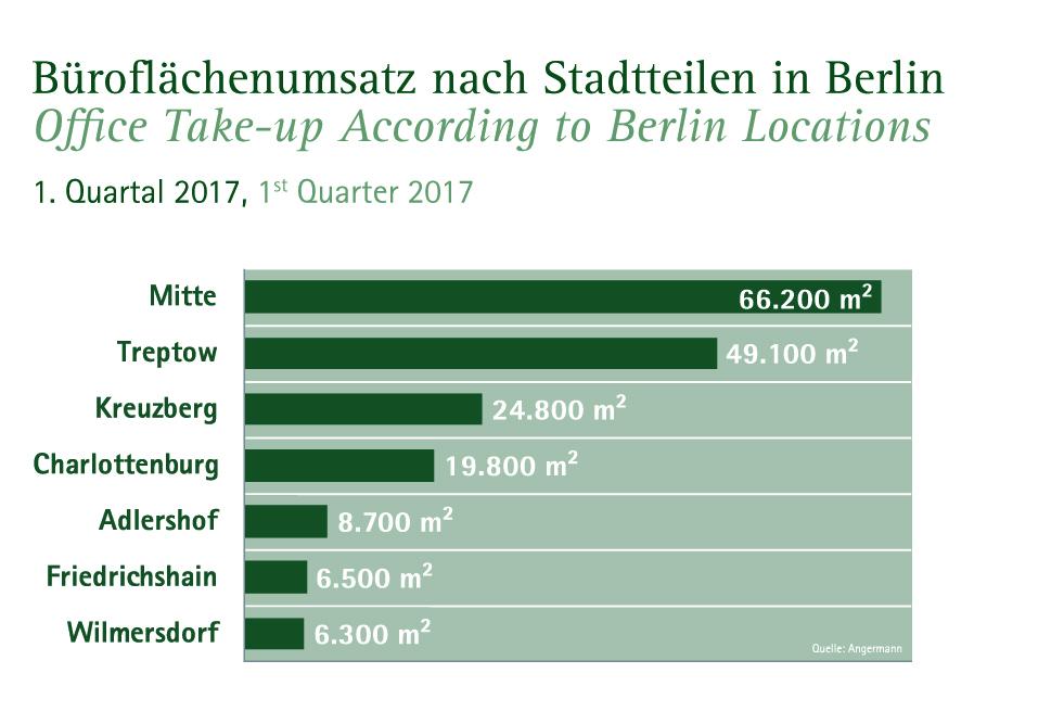 Büroflächenumsatz Stadteile Berlin 1. Quartal 2017 (Quelle: Angermann)