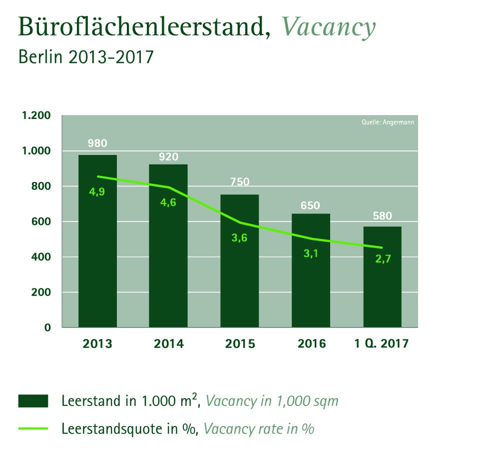 Büroflächenleerstand Berlin 2013 - 2017 (Quelle: Angermann)