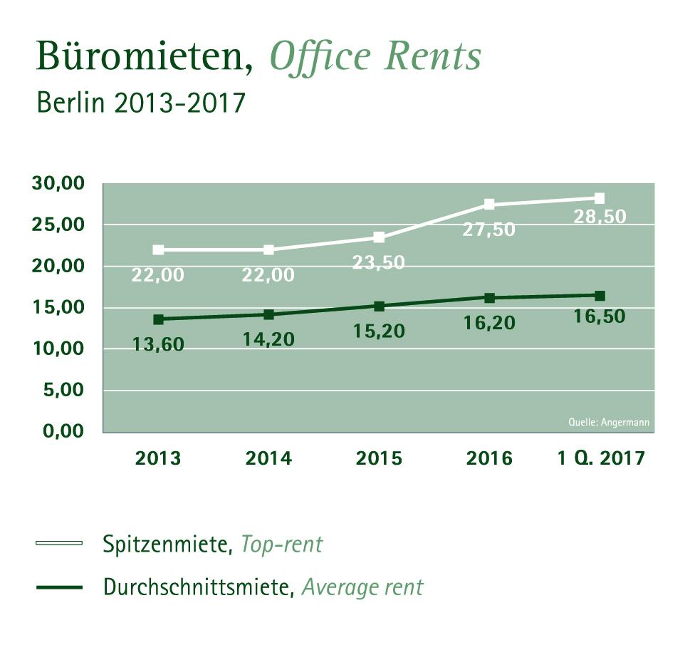 Entwicklung Büromieten Berlin 2013-2017 (Quelle: Angermann)