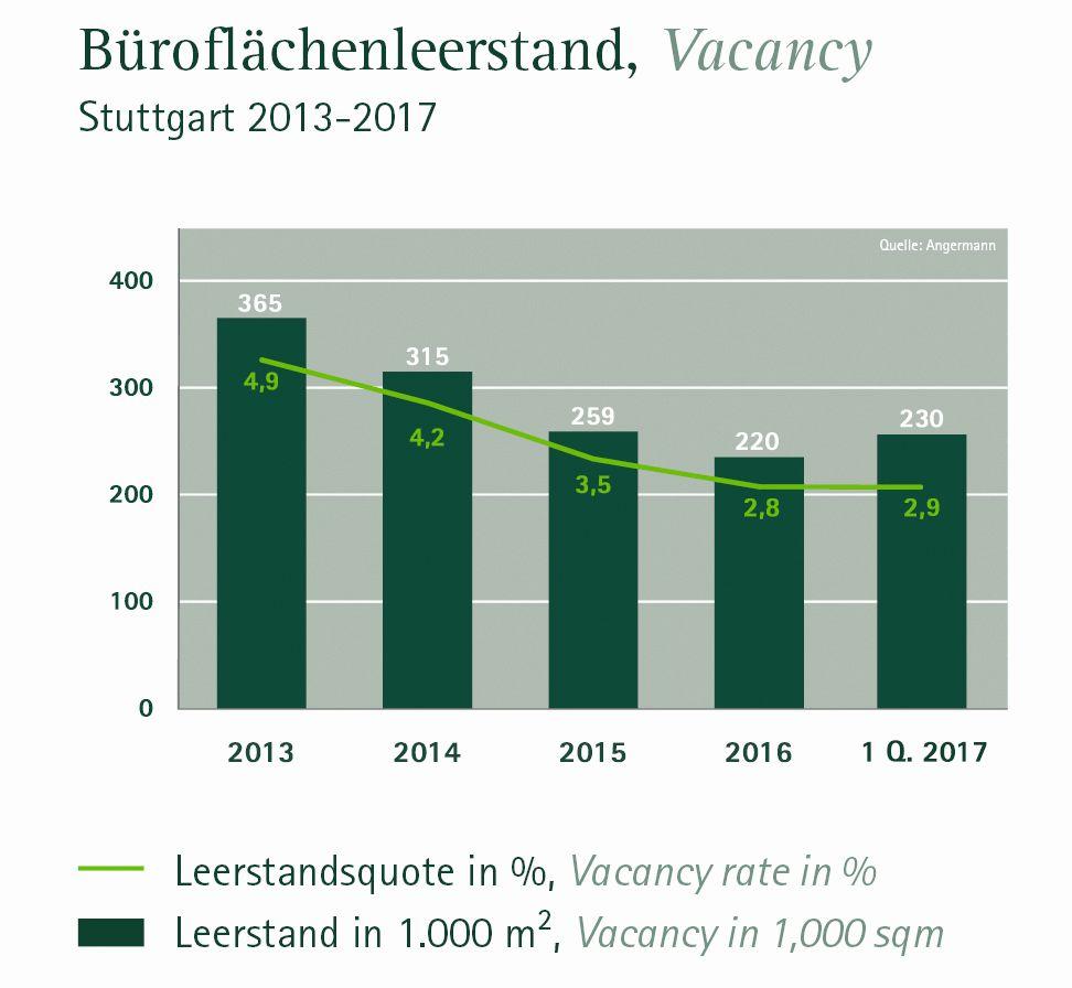 Leerstandsentwicklung Büro Stuttgart