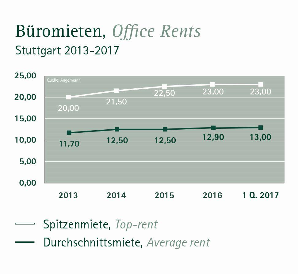 Büromieten Stuttgart 2017