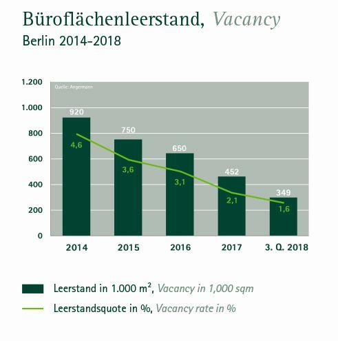 Entwicklung Leerstand Büroimmobilien Berlin 2018