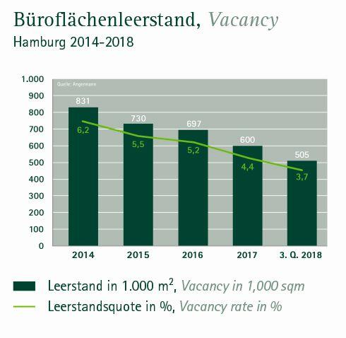 Entwicklung Leerstand Büromarkt Hamburg