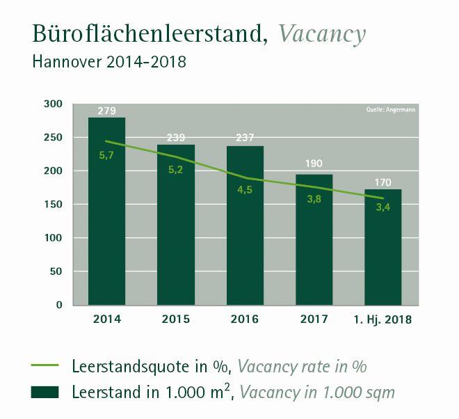 Büroflächenleerstand Hannover 2018