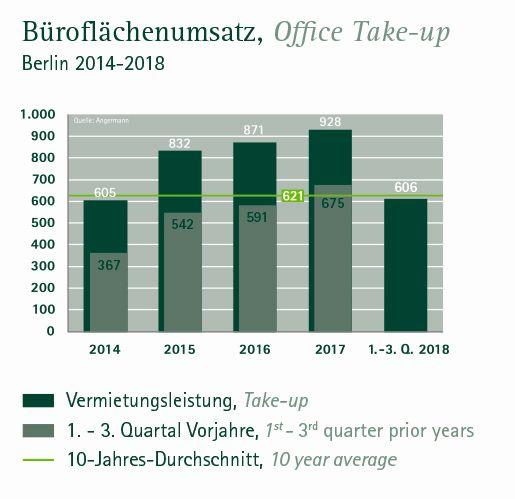 Büroflächenumsatz Berlin 3. Quartal 2018