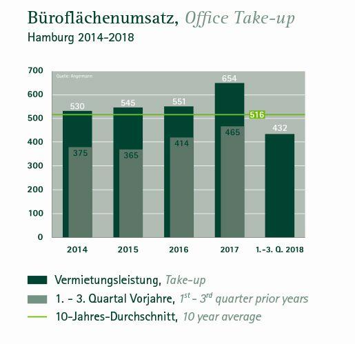 Entwicklung Büroflächenumsatz Hamburg 3. Quartal 2018