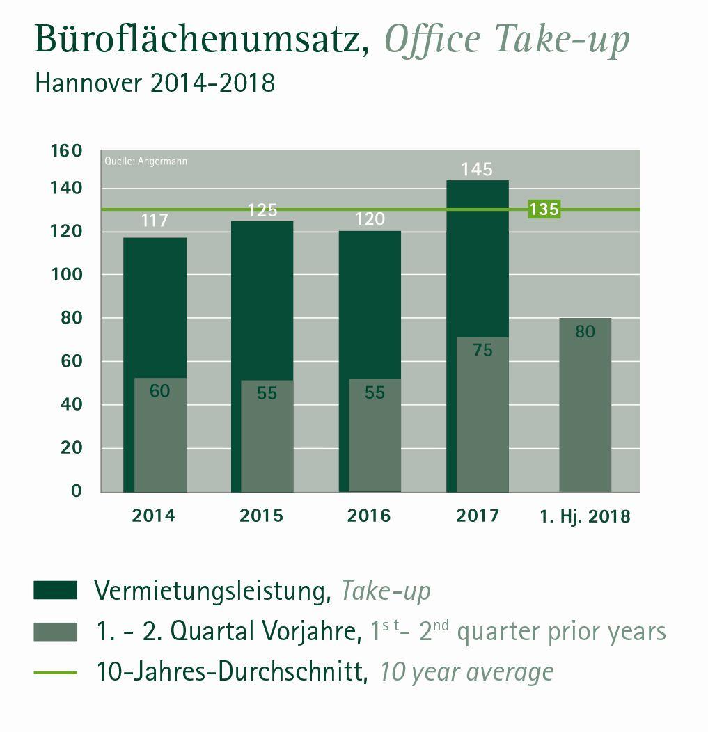 Büroflächenumsatz Hannover 2018