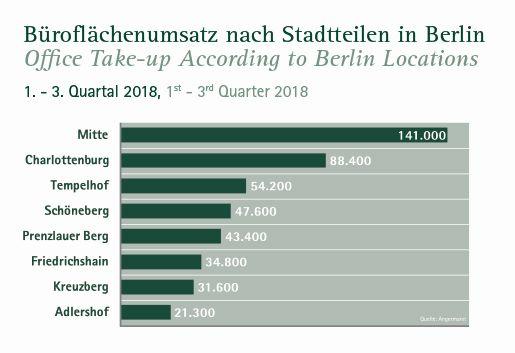 Entwicklung Büroflächenumsatz nach Berliner Stadtteilen