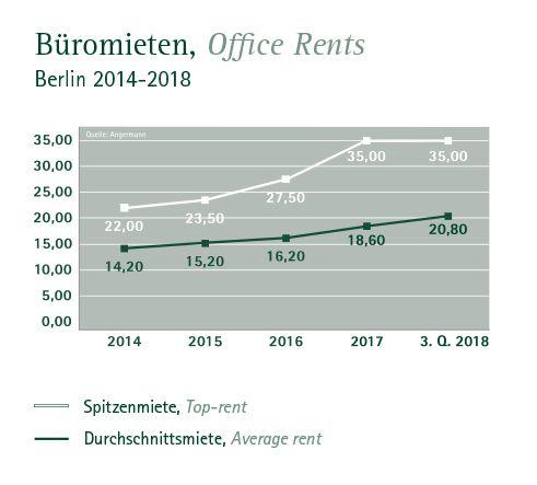 Entwicklung der Büromieten in Berlin