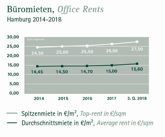 Entwicklung Büromieten Hamburg 3. Quartal 2018