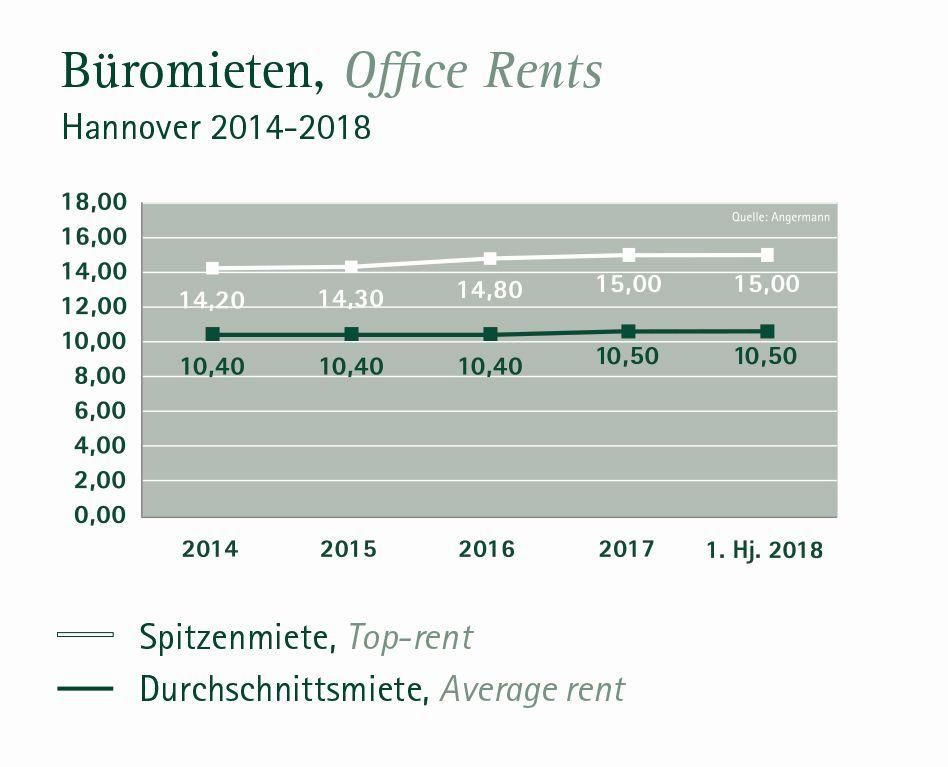 Entwicklung Büromieten Hannover 2018